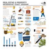 Diagrama de carta de Infographic del negocio de Real Estate y de la propiedad Fotografía de archivo