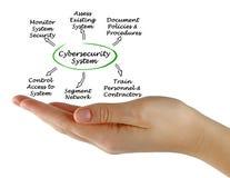 Diagrama de Cybersecurity imagens de stock royalty free