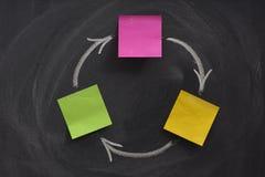 Diagrama de fluxo com as três caixas no quadro-negro fotos de stock royalty free