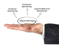 Diagrama de Hypnotherapy imagem de stock
