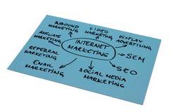 Diagrama de la comercialización del Internet imágenes de archivo libres de regalías