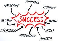 Diagrama de la estrategia del éxito ilustración del vector