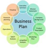 Diagrama de la gerencia del plan empresarial Imagen de archivo libre de regalías
