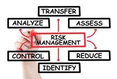 Diagrama de la gestión de riesgos Imágenes de archivo libres de regalías