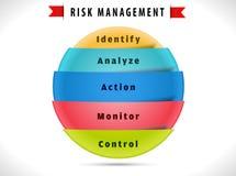 Diagrama de la gestión de riesgos con la solución de 5 pasos libre illustration