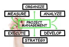 Diagrama de la gestión del proyecto Fotos de archivo