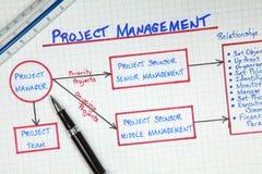 Diagrama de la gestión del proyecto del asunto Fotografía de archivo libre de regalías