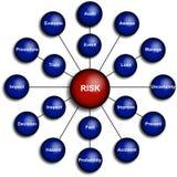 Diagrama de la gestión de riesgos del asunto Fotos de archivo