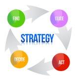 Diagrama de la ilustración de la estrategia de marketing Imagen de archivo