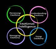 Diagrama de la inteligencia emocional ilustración del vector