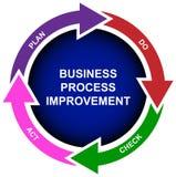 Diagrama de la mejora de proceso de asunto Imagen de archivo