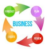 Diagrama de la mejora del negocio Foto de archivo