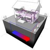 diagrama de la pompa de calor de la Tierra-fuente Imagen de archivo libre de regalías