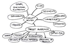 Diagrama de la revisión de mercado Imagen de archivo
