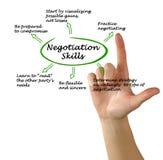 Diagrama de las habilidades de la negociación Imagenes de archivo
