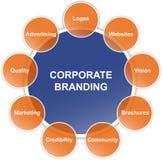 Diagrama de marcagem com ferro quente corporativo Imagens de Stock