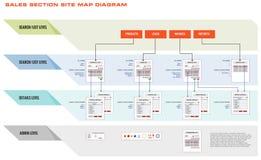 Diagrama de proceso de las ventas del sitio web de Internet Imágenes de archivo libres de regalías