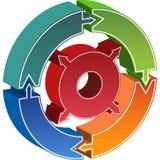 Diagrama de proceso del círculo - flechas ilustración del vector