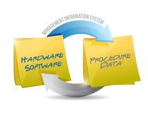 Diagrama de sistema de informações de gerenciamento Foto de Stock