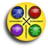 Diagrama del ambiente de la oficina Imagen de archivo