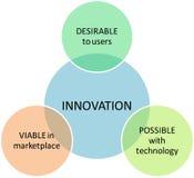 Diagrama del asunto de la comercialización de la innovación Imagenes de archivo
