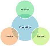 Diagrama del asunto de la gerencia de la educación Fotos de archivo libres de regalías