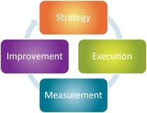 Diagrama del asunto de la mejora de la estrategia Foto de archivo