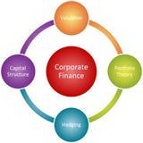Diagrama del asunto de las finanzas corporativas Fotos de archivo libres de regalías