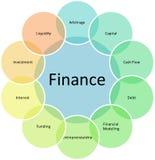 Diagrama del asunto de los componentes de las finanzas Imágenes de archivo libres de regalías