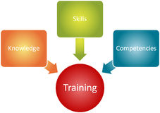 Diagrama del asunto de los componentes del entrenamiento Imágenes de archivo libres de regalías