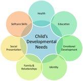 Diagrama del asunto del desarrollo de niño Imagen de archivo