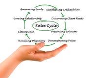 Diagrama del ciclo de las ventas imagen de archivo