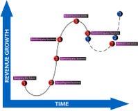 Diagrama del crecimiento del rédito del asunto Imagen de archivo libre de regalías