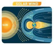 Diagrama del ejemplo del vector del viento solar con el campo magnético de la tierra Esquema de proceso stock de ilustración