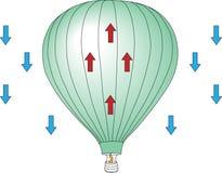 Diagrama del levantamiento del globo del aire caliente libre illustration