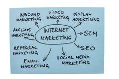 Diagrama del márketing del Internet foto de archivo libre de regalías