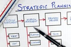 Diagrama del marco de hojas de operación (planning) estratégicas del asunto Imagen de archivo libre de regalías