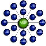 Diagrama del modelo comercial Imágenes de archivo libres de regalías