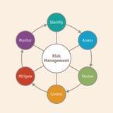 Diagrama del negocio de la gestión de riesgos Fotografía de archivo