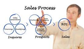 Diagrama del proceso de las ventas fotografía de archivo libre de regalías