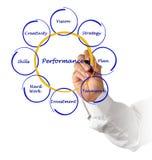 Diagrama del rendimiento empresarial Fotografía de archivo