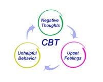 Diagrama do CBT ilustração royalty free
