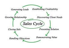 Diagrama do ciclo das vendas ilustração stock