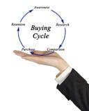 Diagrama do ciclo de compra Foto de Stock