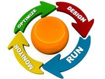 Diagrama do ciclo de vida do processo ilustração royalty free