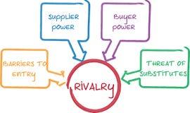Diagrama do competidor do negócio da rivalidade Fotografia de Stock Royalty Free