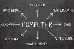 Diagrama do computador no quadro-negro foto de stock