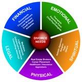 Diagrama do divórcio Imagens de Stock Royalty Free