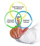 Diagrama do EBP fotos de stock royalty free