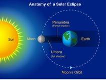 Diagrama do eclipse solar ilustração royalty free